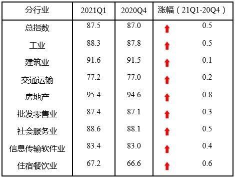 中小企業連續4個季度保持上升趨勢,數字化成關鍵380.png