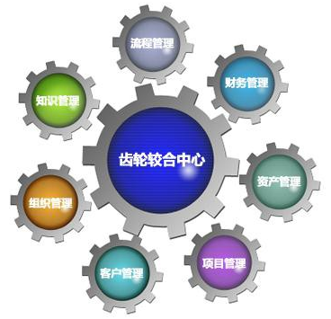 協同齒輪模型
