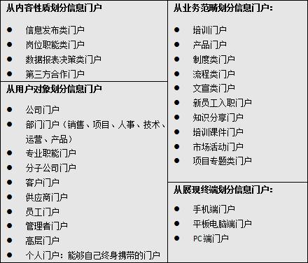 信息門戶的分類