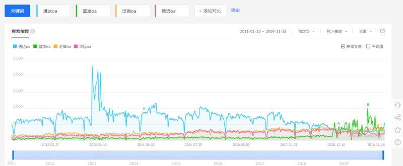 通達藍凌泛微致遠oa百度指數對比分析.png